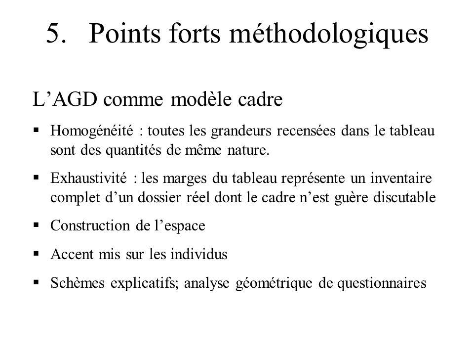 5. Points forts méthodologiques