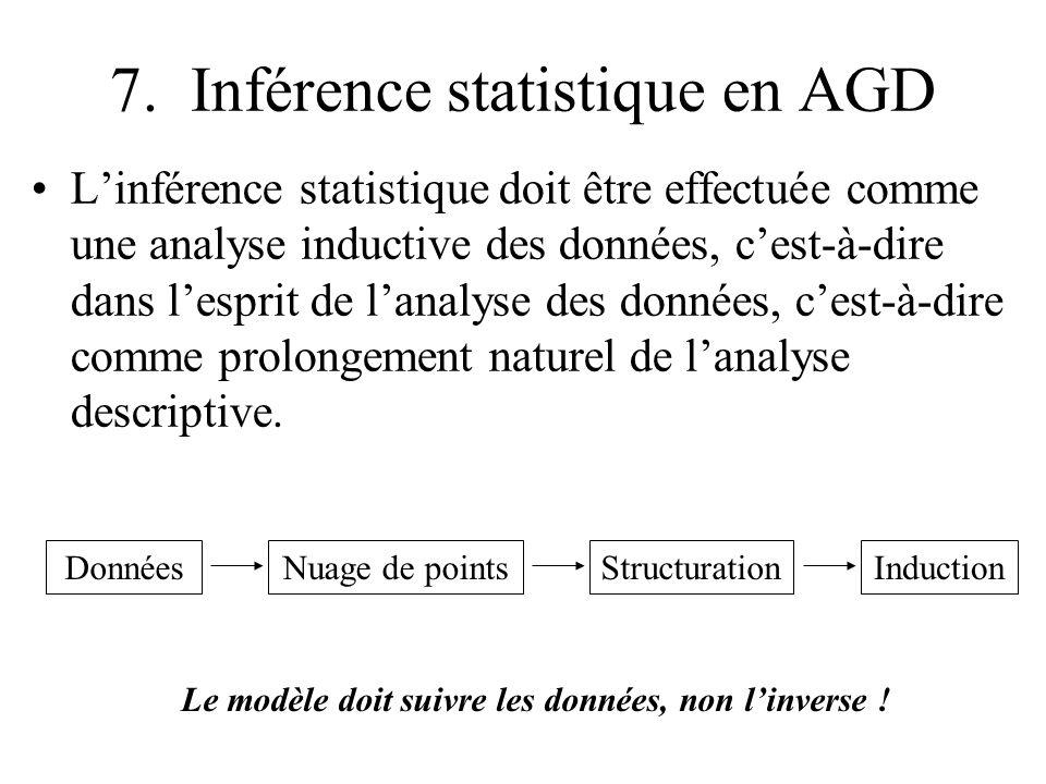 7. Inférence statistique en AGD