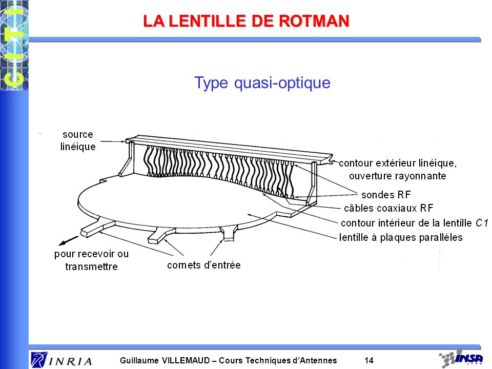 LA LENTILLE DE ROTMAN Type quasi-optique
