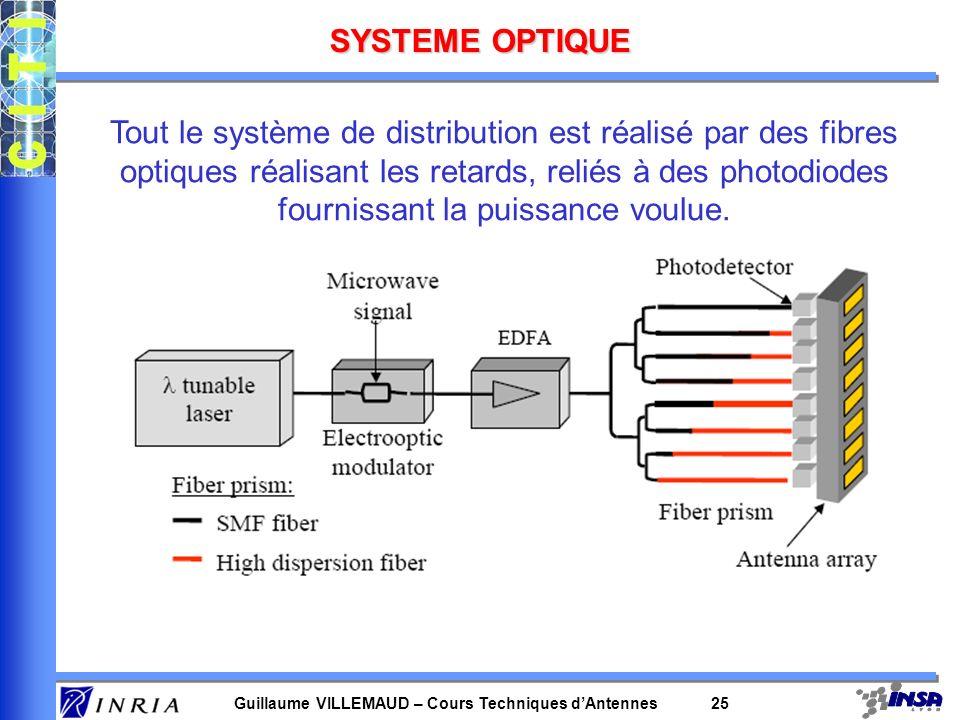 SYSTEME OPTIQUE