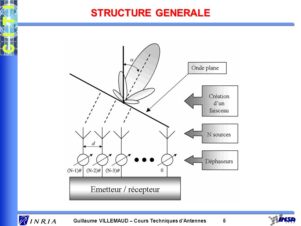 STRUCTURE GENERALE