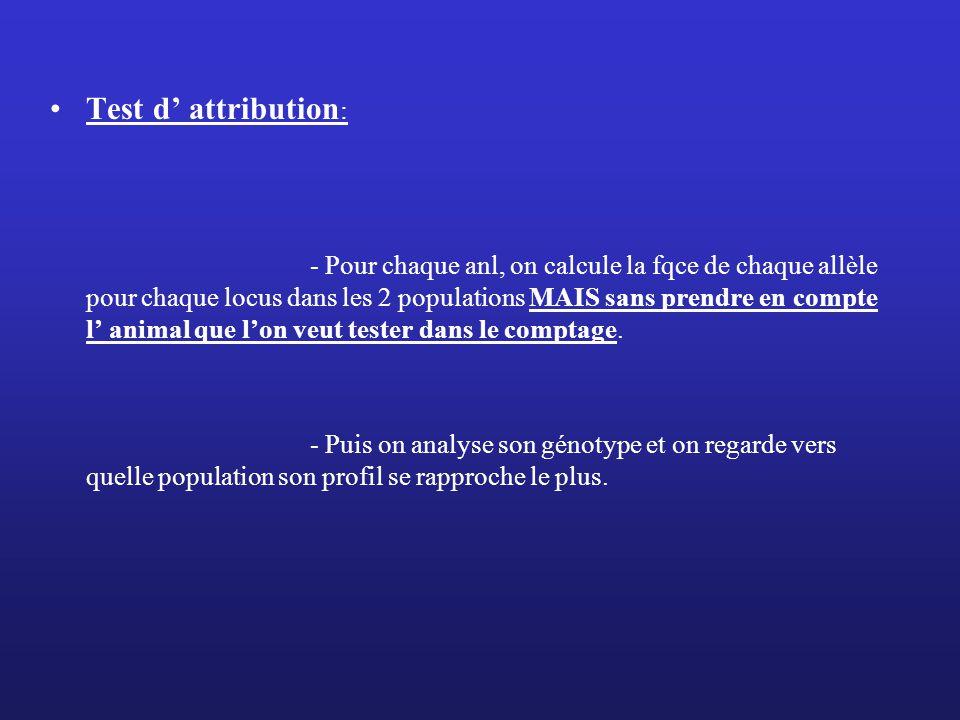 Test d' attribution: