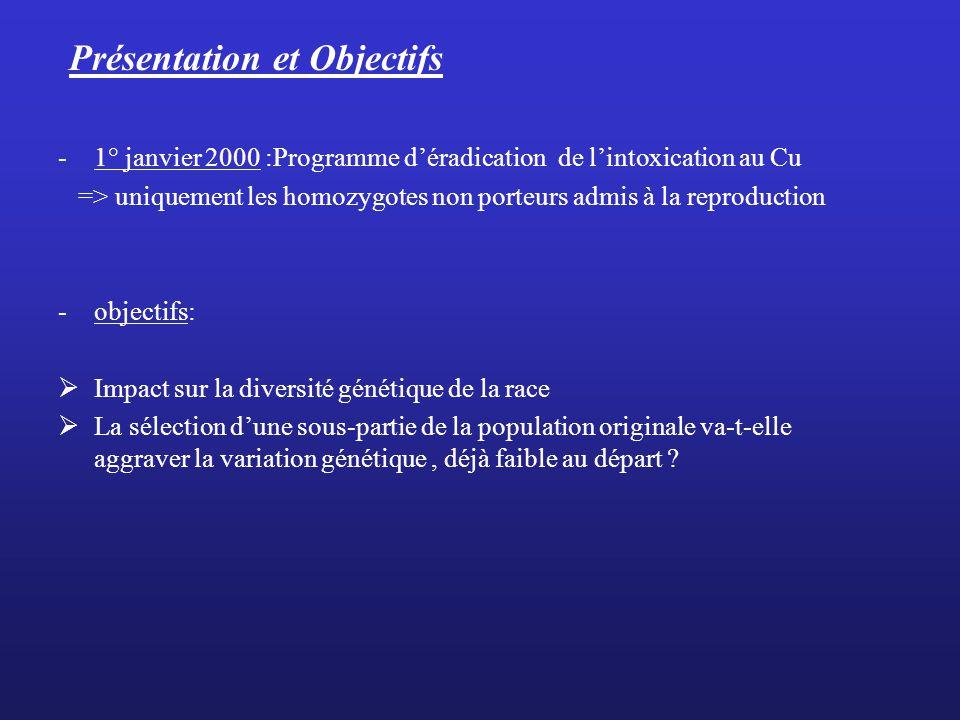 Présentation et Objectifs