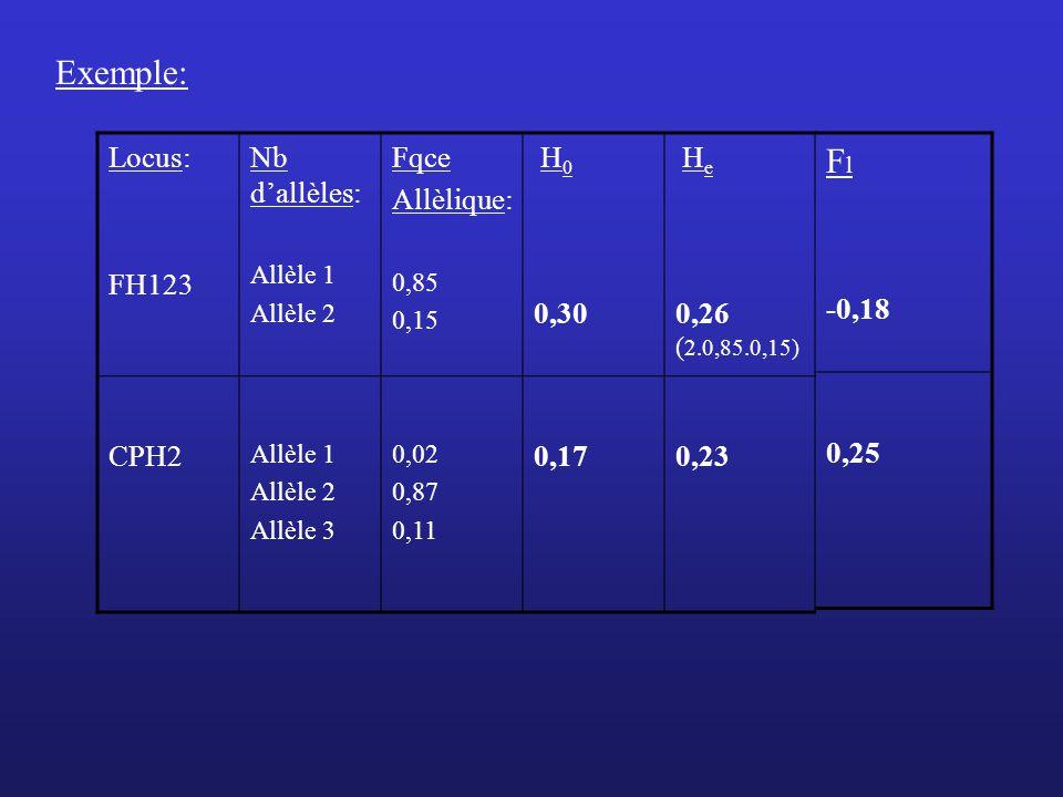 Exemple: Fl Locus: FH123 Nb d'allèles: Fqce Allèlique: 0,30