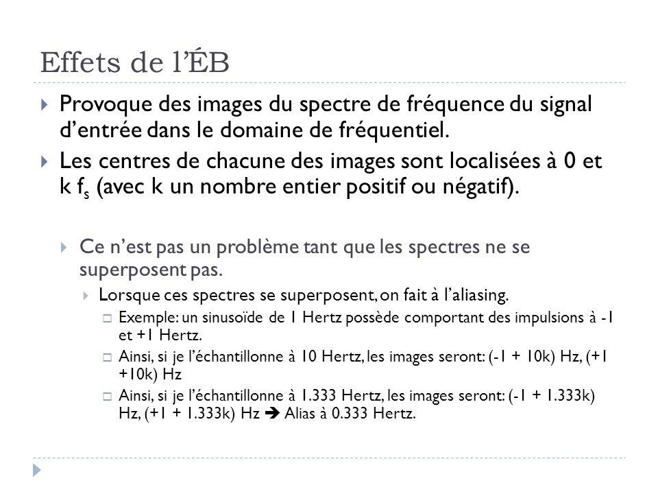 Effets de l'ÉB Provoque des images du spectre de fréquence du signal d'entrée dans le domaine de fréquentiel.