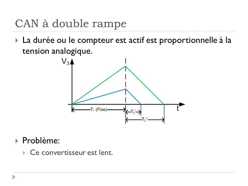 CAN à double rampe La durée ou le compteur est actif est proportionnelle à la tension analogique. Problème: