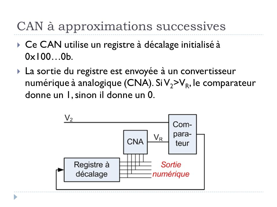 CAN à approximations successives