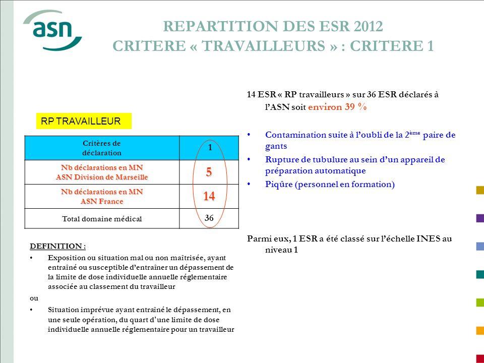 REPARTITION DES ESR 2012 CRITERE « TRAVAILLEURS » : CRITERE 1