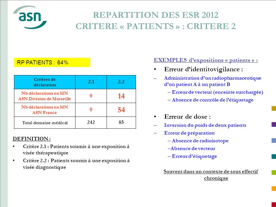 REPARTITION DES ESR 2012 CRITERE « PATIENTS » : CRITERE 2