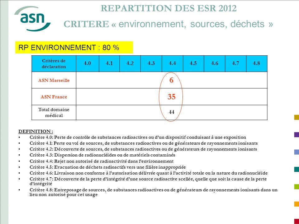REPARTITION DES ESR 2012 CRITERE « environnement, sources, déchets »