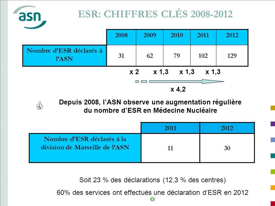 ESR: CHIFFRES CLÉS 2008-2012 2008. 2009. 2010. 2011. 2012. Nombre d'ESR déclarés à l'ASN. 31.
