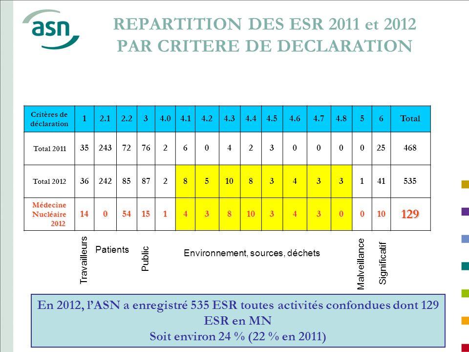 REPARTITION DES ESR 2011 et 2012 PAR CRITERE DE DECLARATION