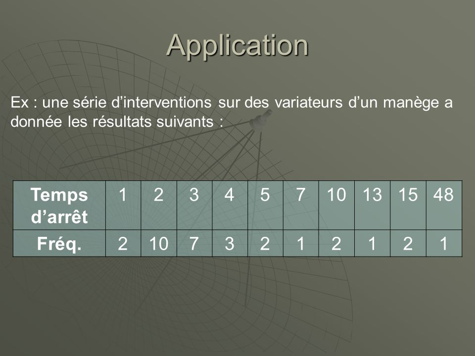 Application Temps d'arrêt 1 2 3 4 5 7 10 13 15 48 Fréq.