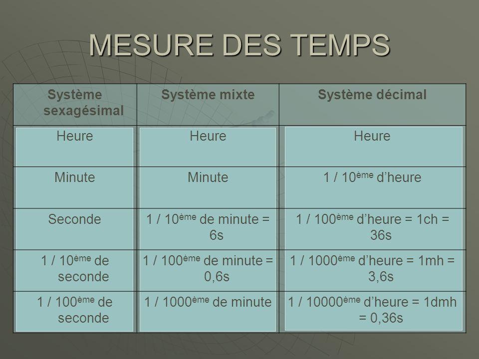 MESURE DES TEMPS Système sexagésimal Système mixte Système décimal