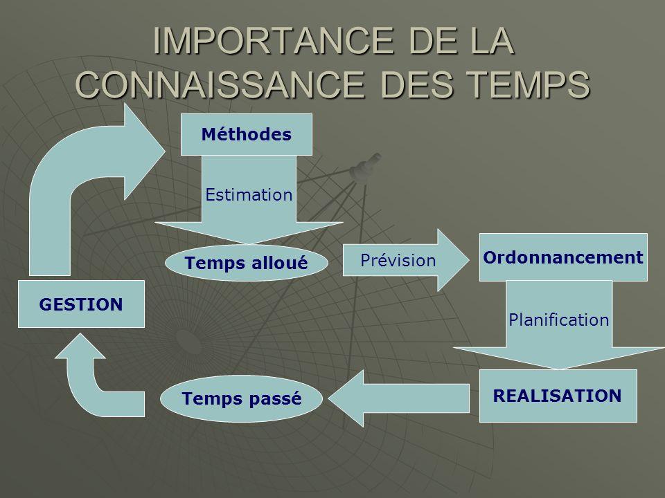 IMPORTANCE DE LA CONNAISSANCE DES TEMPS