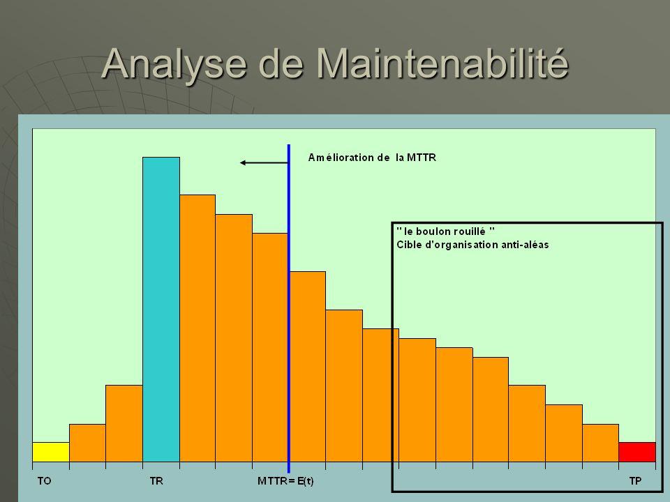 Analyse de Maintenabilité