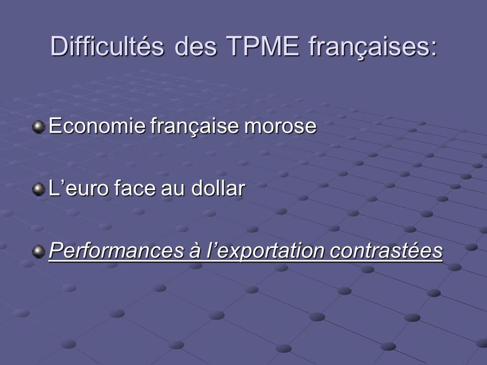 Difficultés des TPME françaises: