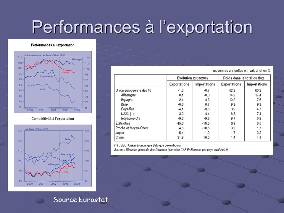 Performances à l'exportation