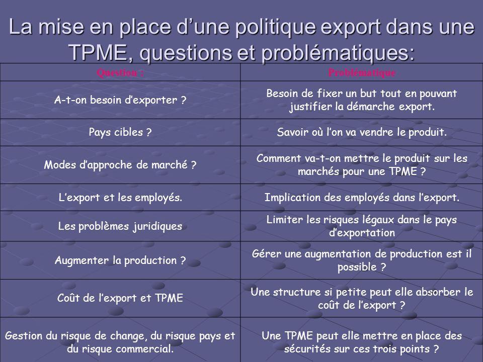 La mise en place d'une politique export dans une TPME, questions et problématiques: