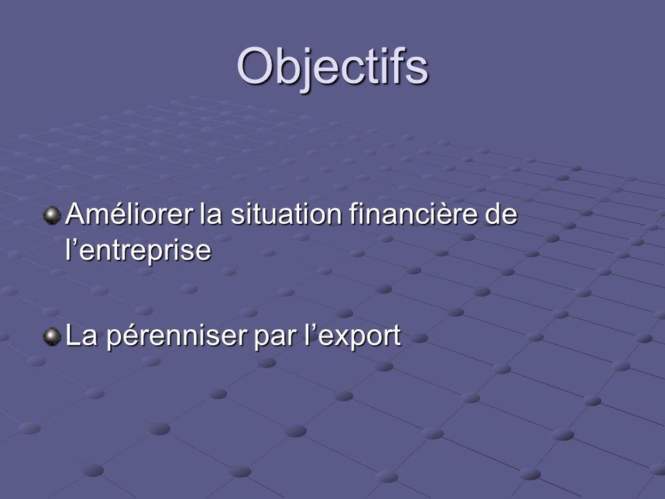 Objectifs Améliorer la situation financière de l'entreprise