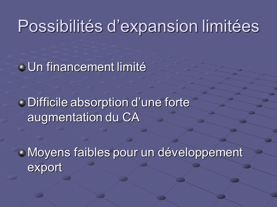 Possibilités d'expansion limitées