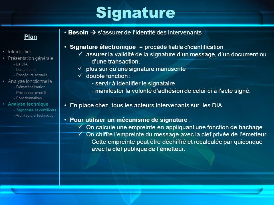 Signature Besoin  s'assurer de l'identité des intervenants Plan