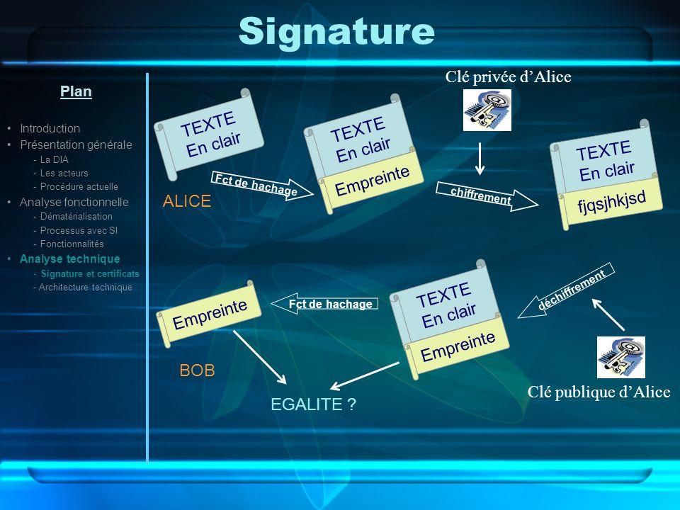 Signature Clé privée d'Alice TEXTE TEXTE En clair En clair TEXTE