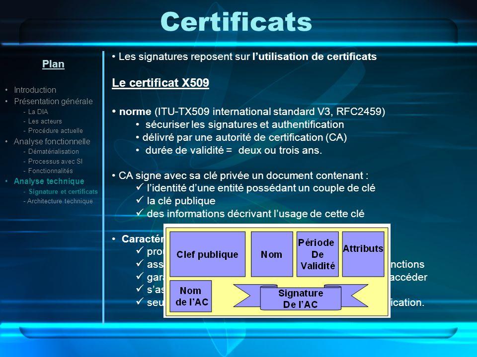 Certificats Le certificat X509