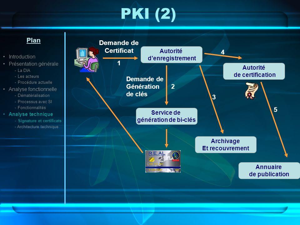 PKI (2) Plan Demande de Certificat 1 4 3 5 Demande de