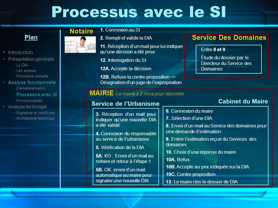 Processus avec le SI Notaire Service Des Domaines