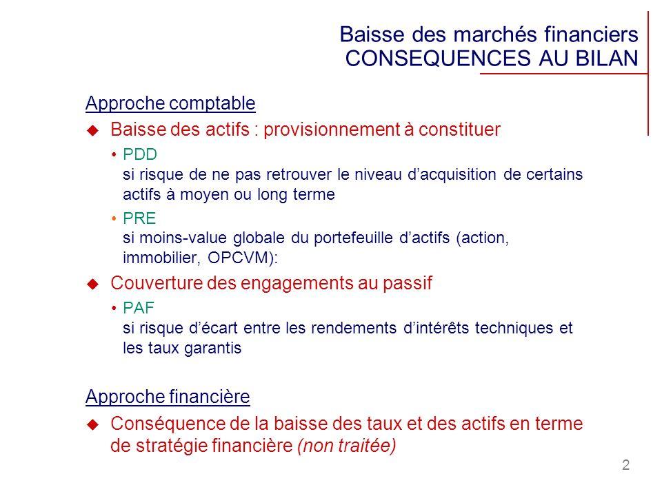 Baisse des marchés financiers CONSEQUENCES AU BILAN