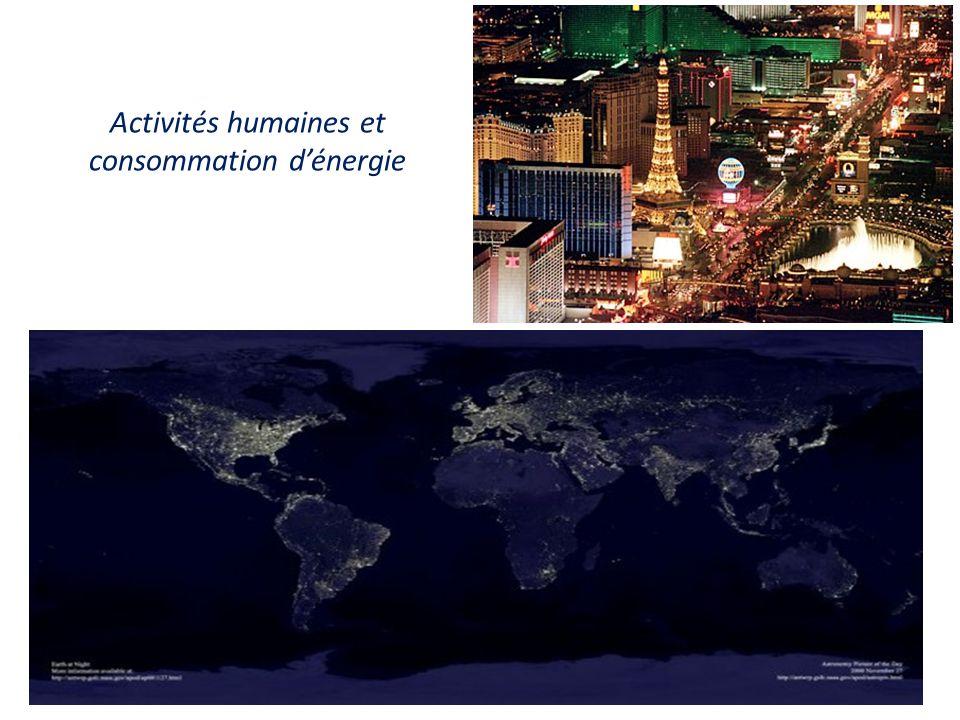 Activités humaines et consommation d'énergie