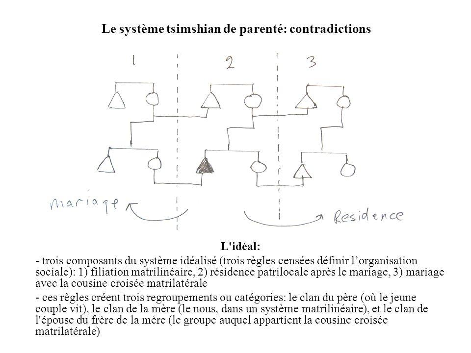Le système tsimshian de parenté: contradictions