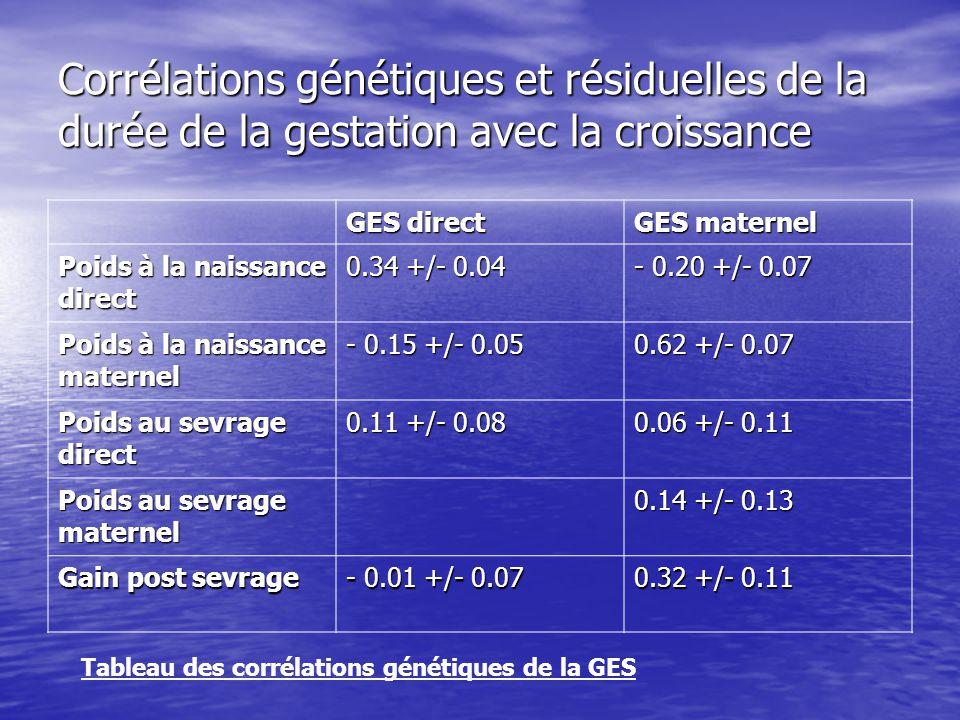 Corrélations génétiques et résiduelles de la durée de la gestation avec la croissance
