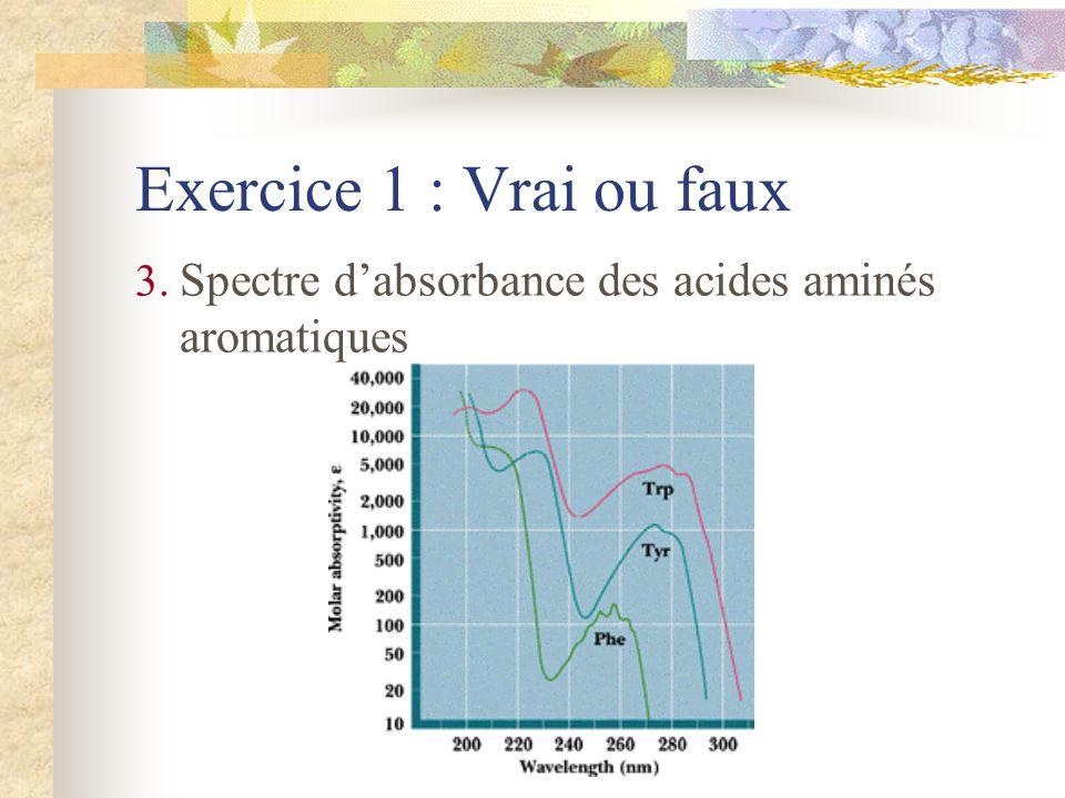 Exercice 1 : Vrai ou faux Spectre d'absorbance des acides aminés aromatiques
