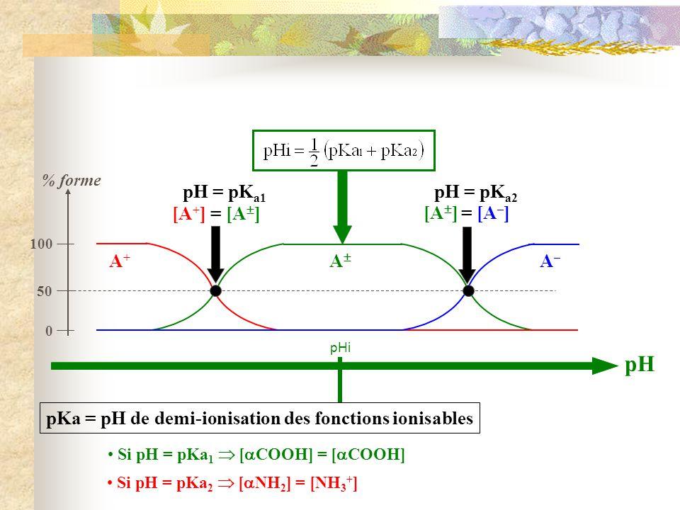 pKa = pH de demi-ionisation des fonctions ionisables