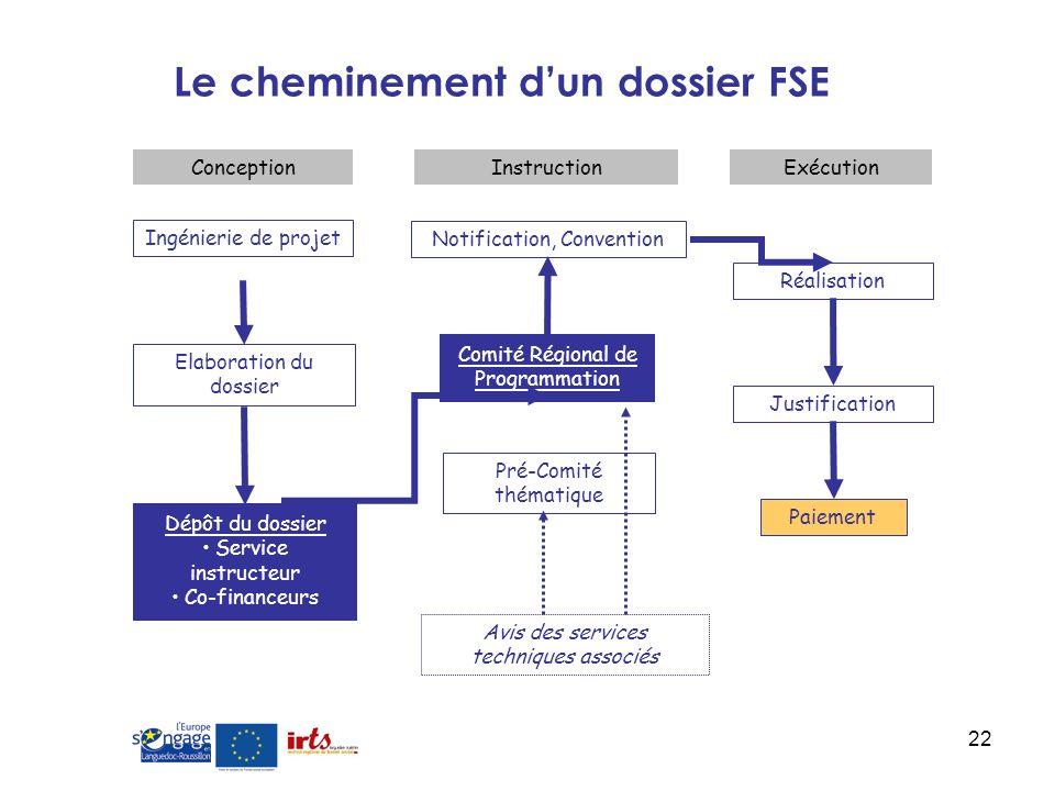 Le cheminement d'un dossier FSE