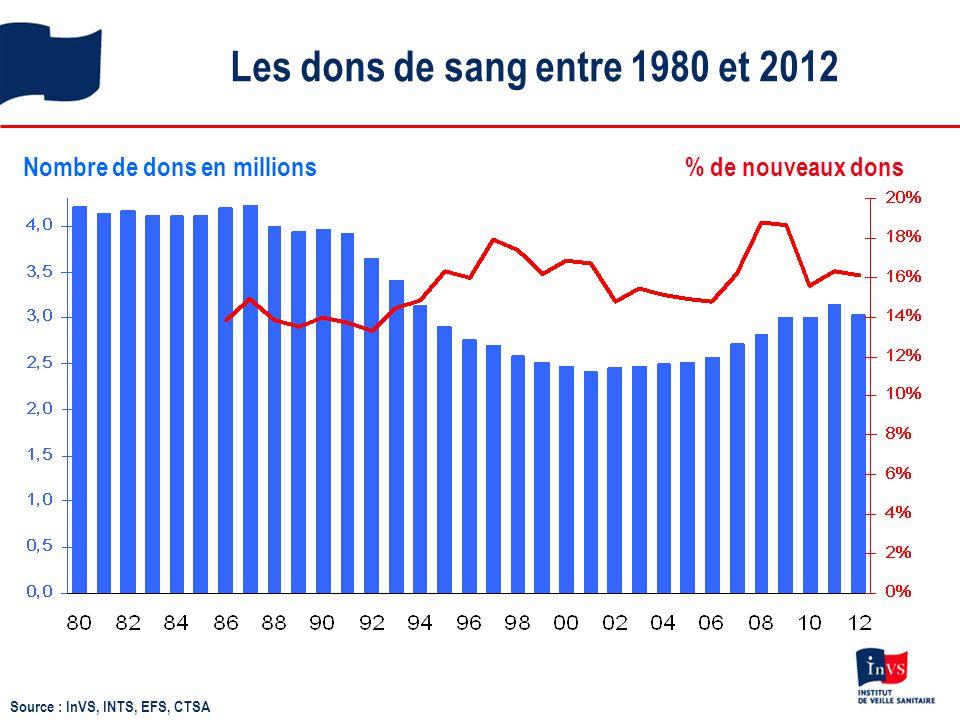 Les dons de sang entre 1980 et 2012 Nombre de dons en millions