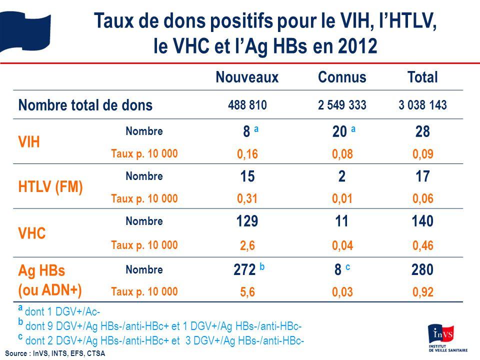 Taux de dons positifs pour le VIH, l'HTLV, le VHC et l'Ag HBs en 2012