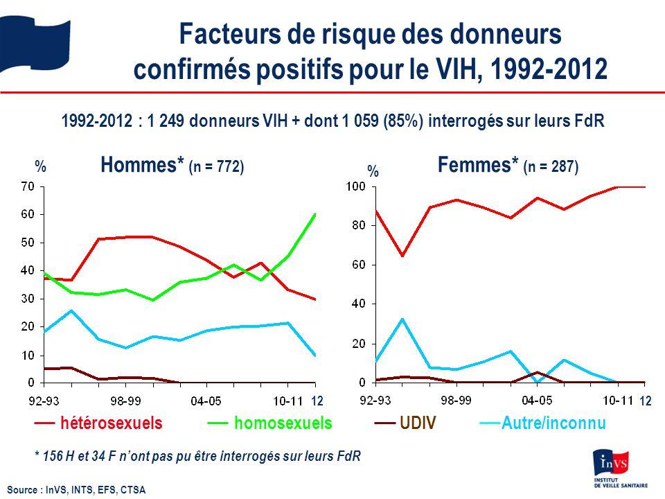 Facteurs de risque des donneurs confirmés positifs pour le VIH, 1992-2012