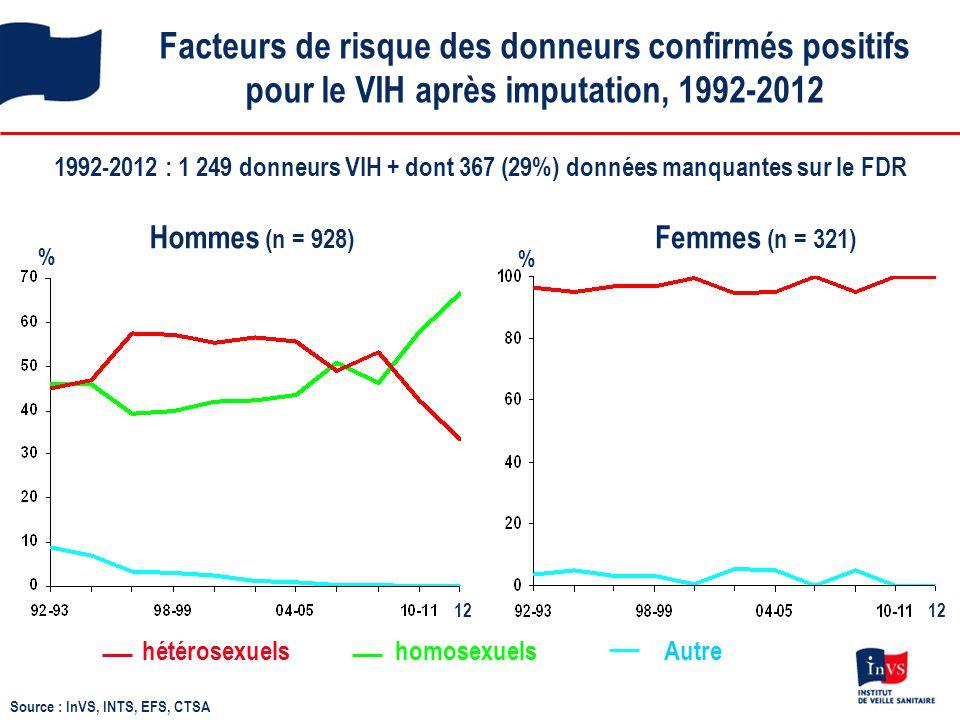 Facteurs de risque des donneurs confirmés positifs pour le VIH après imputation, 1992-2012