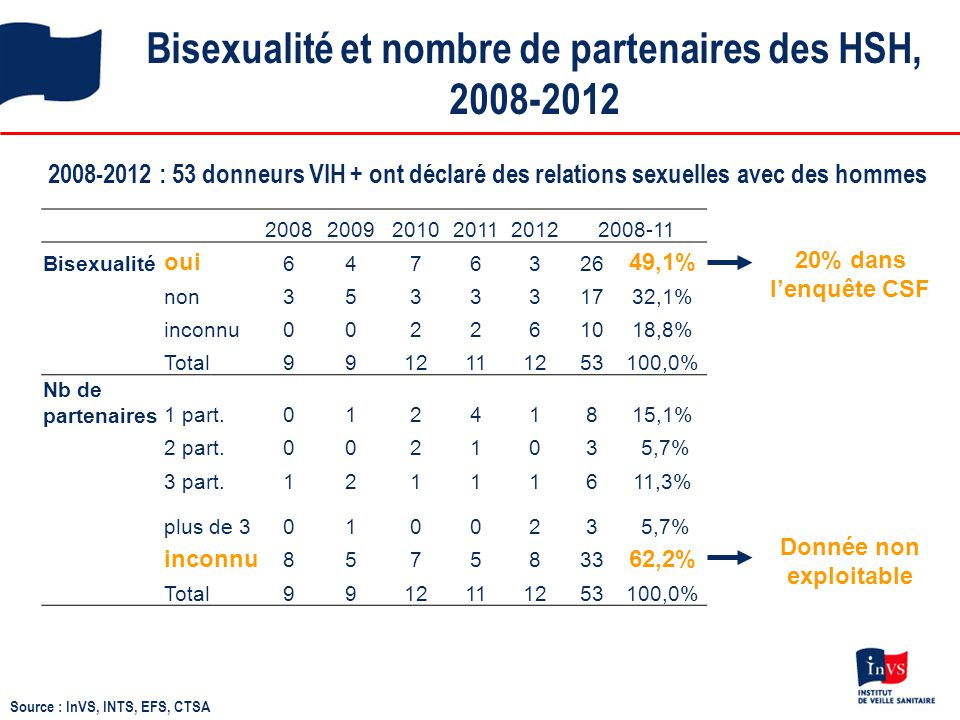 Bisexualité et nombre de partenaires des HSH, 2008-2012