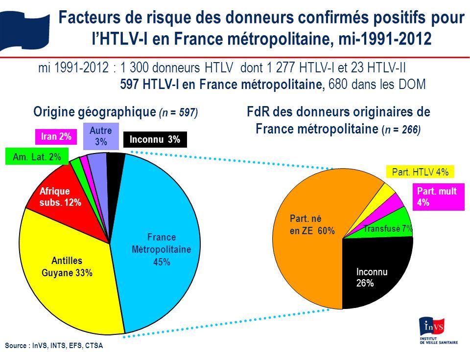 Facteurs de risque des donneurs confirmés positifs pour l'HTLV-I en France métropolitaine, mi-1991-2012
