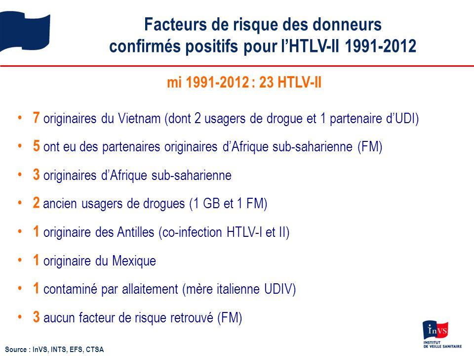 Facteurs de risque des donneurs confirmés positifs pour l'HTLV-II 1991-2012