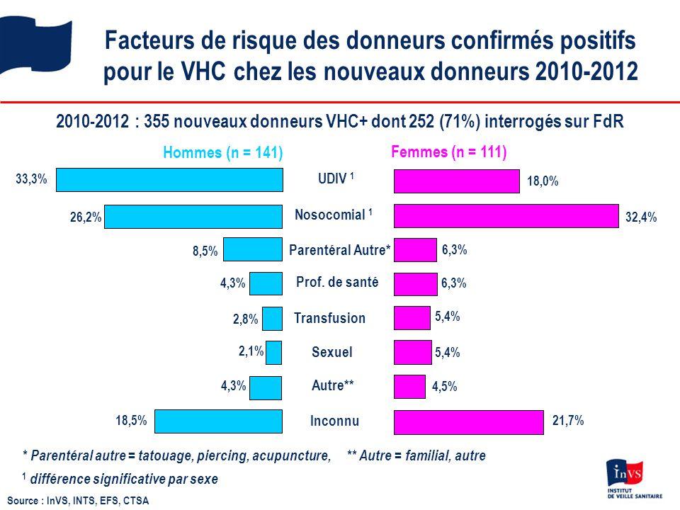 Facteurs de risque des donneurs confirmés positifs pour le VHC chez les nouveaux donneurs 2010-2012