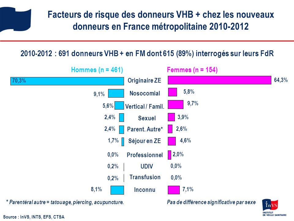 Facteurs de risque des donneurs VHB + chez les nouveaux donneurs en France métropolitaine 2010-2012