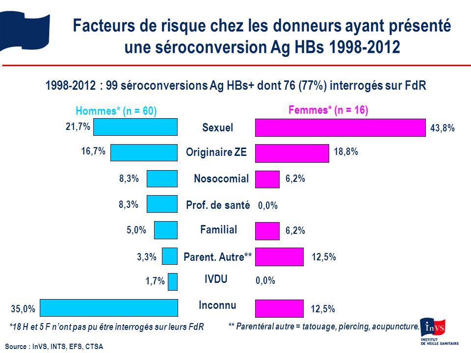 Facteurs de risque chez les donneurs ayant présenté une séroconversion Ag HBs 1998-2012