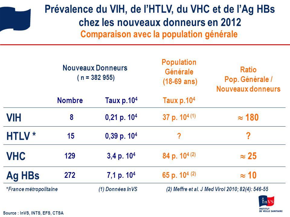 Prévalence du VIH, de l'HTLV, du VHC et de l'Ag HBs chez les nouveaux donneurs en 2012