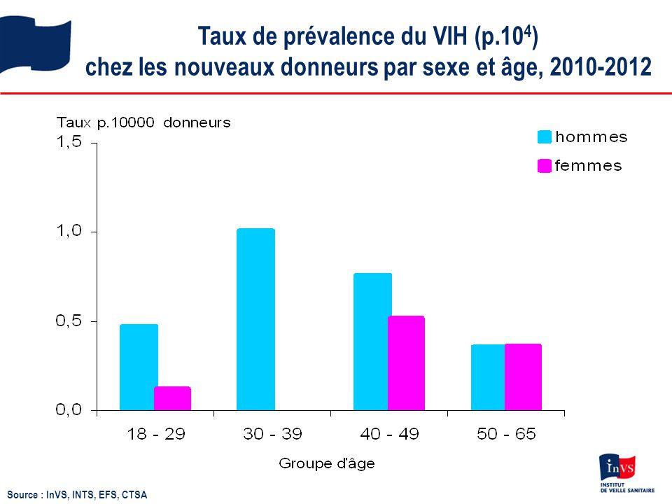 Taux de prévalence du VIH (p