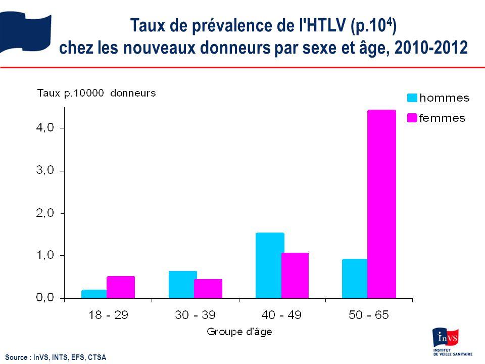 Taux de prévalence de l HTLV (p